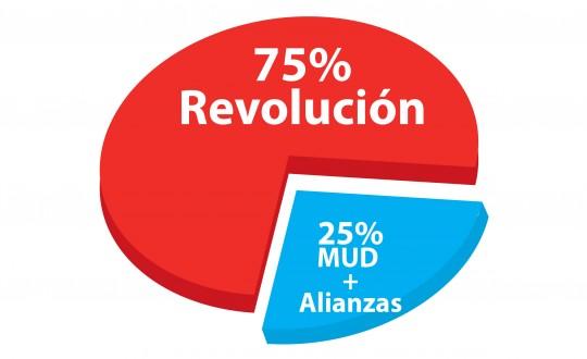 Concejos Municipales con triunfo de la Revolución en todo el país